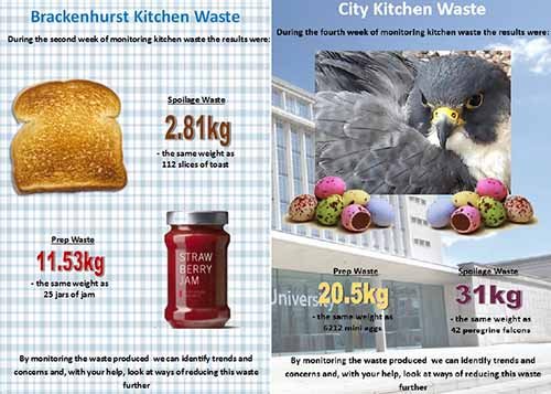 Infographic showing large quantities of food waste from Brackenhurst and City kitchens