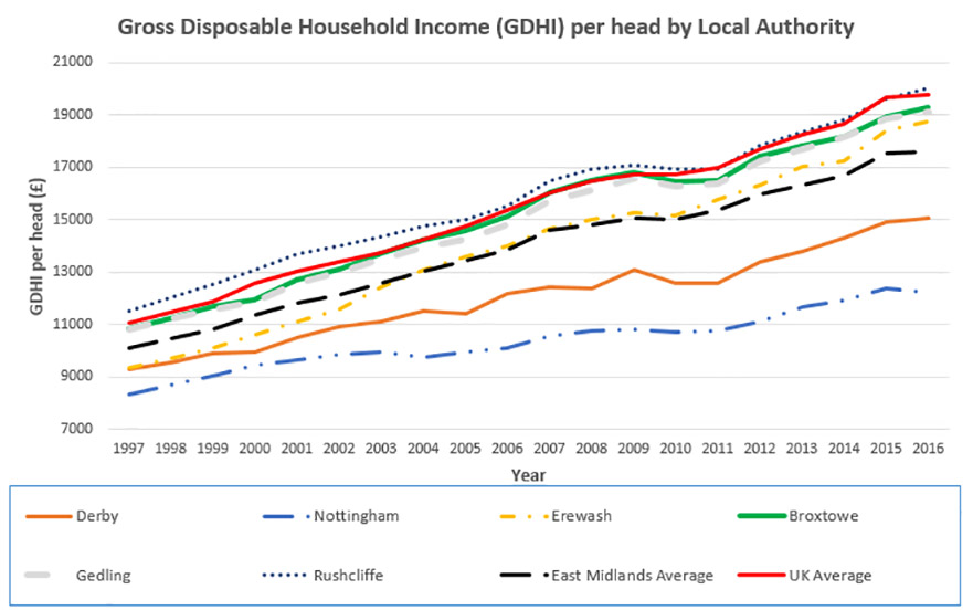 GDHI figures for East Midland LAs