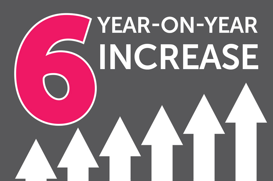Six year-on-year increase in National Student Survey
