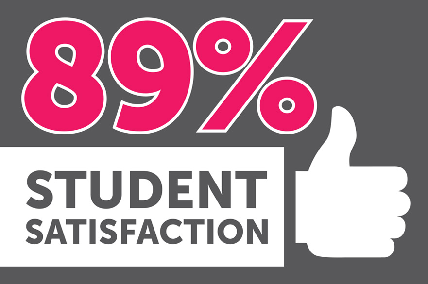 89% student satisfaction in National Student Survey