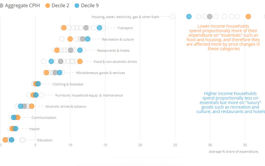CPIH average and decile spending choices