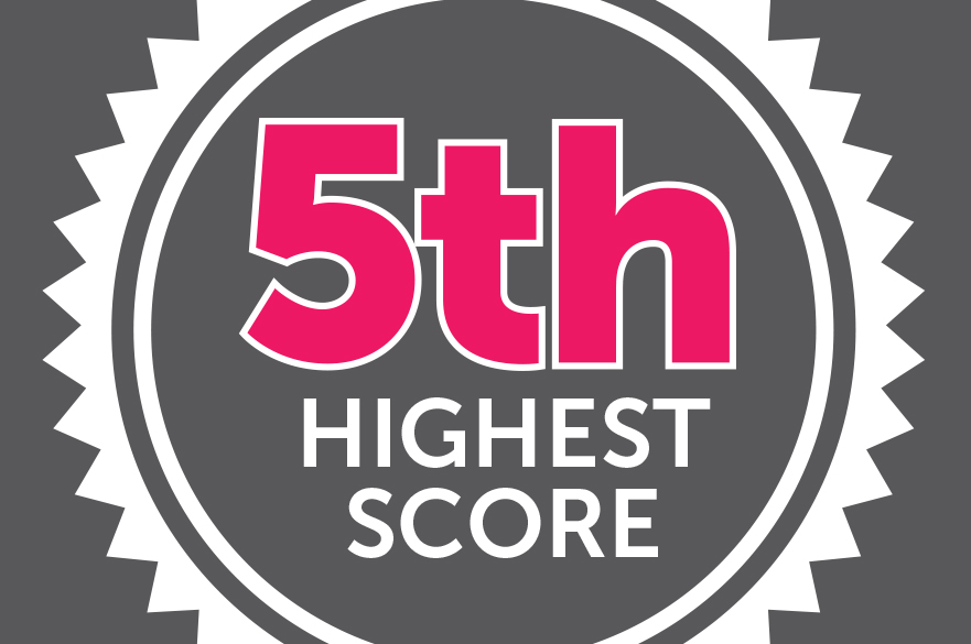 5th highest score in National Student Survey