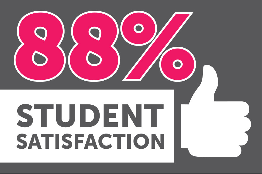 88% student satisfaction in National Student Survey