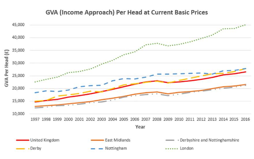 regional GVA per head chart