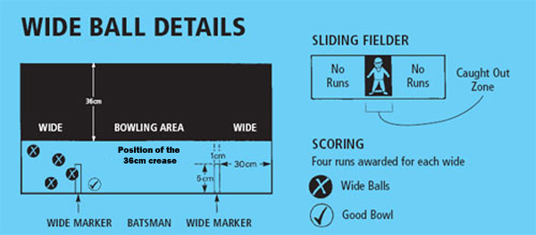 diagram showing wide balls and bowling zones for table cricket