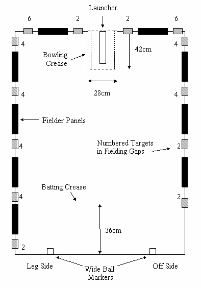 diagram showing table setup for target cricket