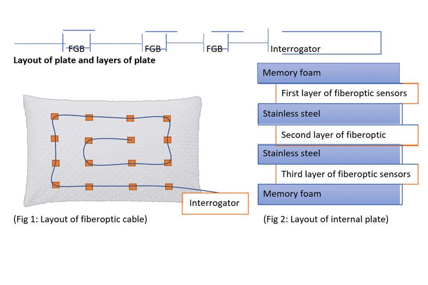Fibre Optic pillow case