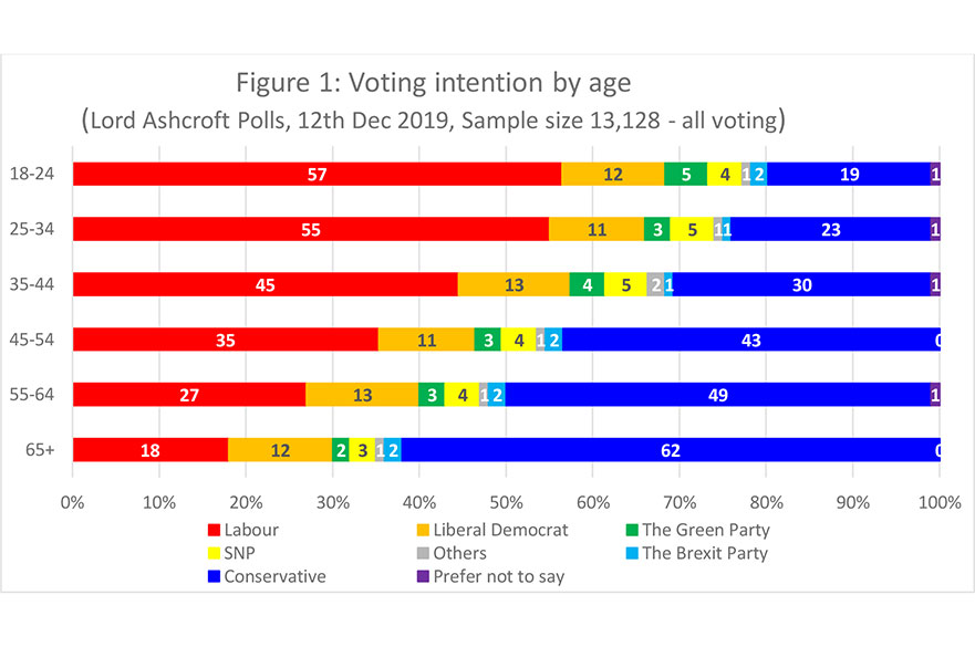 Election chart 1