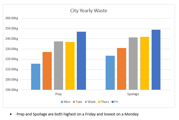 Graph showing food waste in City Taste outlets