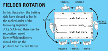 diagram showing an example of fielder rotation in table cricket